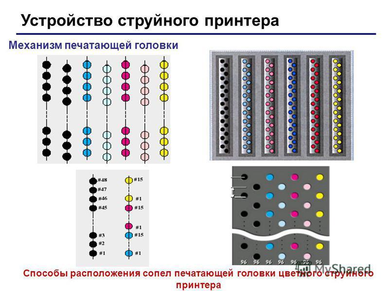 Устройство струйного принтера Механизм печатающей головки Способы расположения сопел печатающей головки цветного струйного принтера