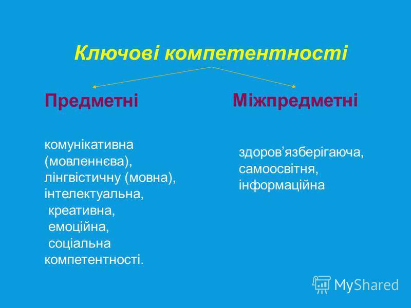 Ключові компетентності Предметні Міжпредметні комунікативна (мовленнєва), лінгвістичну (мовна), інтелектуальна, креативна, емоційна, соціальна компетентності. здоровязберігаюча, самоосвітня, інформаційна
