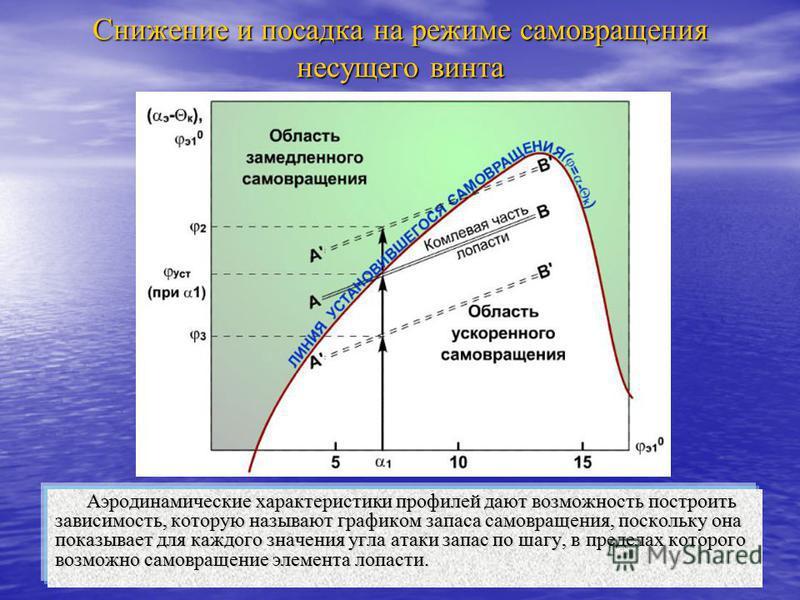 Снижение и посадка на режиме самовращения несущего винта Аэродинамические характеристики профилей дают возможность построить зависимость, которую называют графиком запаса самовращения, поскольку она показывает для каждого значения угла атаки запас по