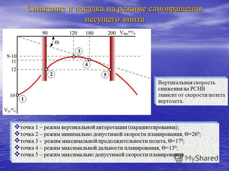 Снижение и посадка на режиме самовращения несущего винта точка 1 – режим вертикальной авторотации (парашютирования); точка 1 – режим вертикальной авторотации (парашютирования); точка 2 – режим минимально допустимой скорости планирования, =26 0 ; точк
