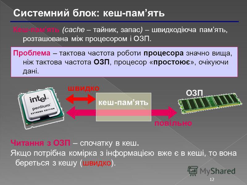12 Системний блок: кеш-память Кеш-память (cache – тайник, запас) – швидкодіюча память, розташована між процесором і ОЗП. Проблема – тактова частота роботи процесора значно вища, ніж тактова частота ОЗП, процесор «простоює», очікуючи дані. кеш-память