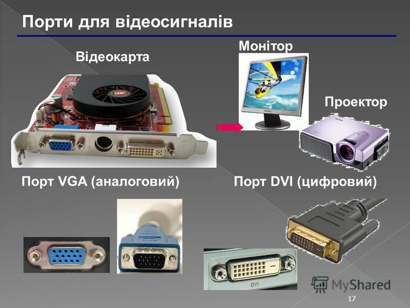 17 Порти для відеосигналів Порт VGA (аналоговий) Порт DVI (цифровий) Відеокарта Монітор Проектор