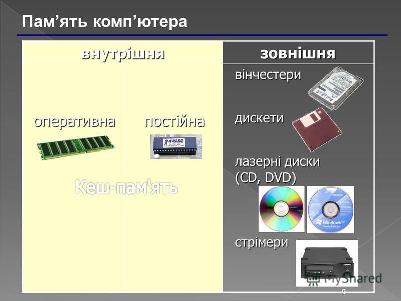 9 внутрішня зовнішняоперативнапостійна вінчестери вінчестери дискети дискети лазерні диски (CD, DVD) лазерні диски (CD, DVD) стрімери стрімери Память компютера