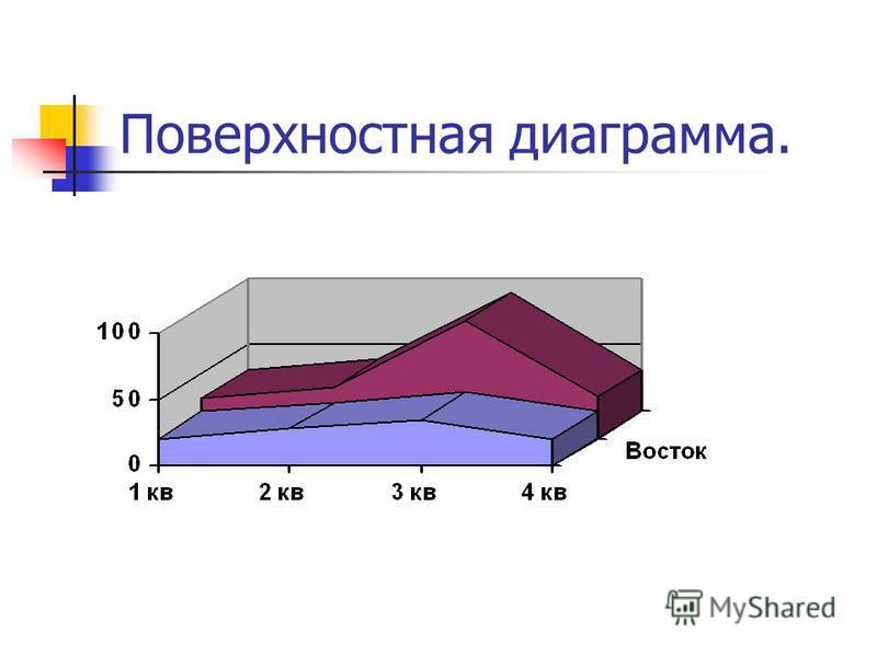 Поверхностная диаграмма.