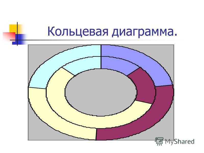 Кольцевая диаграмма.