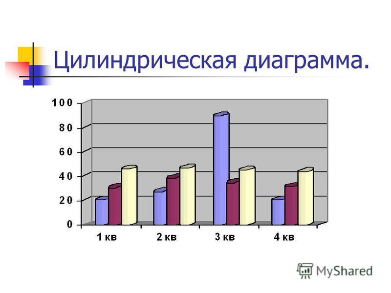 Цилиндрическая диаграмма.