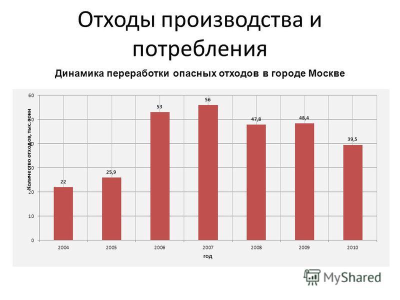 Отходы производства и потребления Динамика переработки опасных отходов в городе Москве