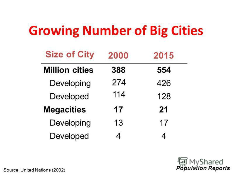 Growing Number of Big Cities 274 114 1713 Developing 2117Megacities 128 Developed 426 Developing Developed Million cities Size of City 44 554388 20152000 Source: United Nations (2002) Population Reports
