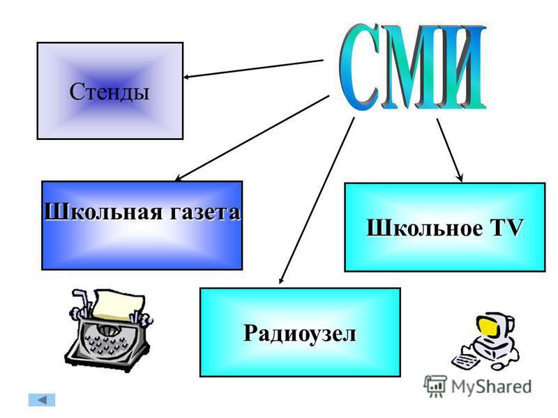 Школьная газета Школьное TV Радиоузел Стенды
