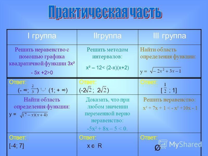 I группаIIгруппаIII группа Решить неравенство с помощью графика квадратичной функции 3 х² - 5 х +2>0 Решить методом интервалов: х² – 12< (2-х)(х+2) Найти область определения функции: у = Ответ: (- ; ) (1; + ) Ответ: (-2 ; 2 ) Ответ: [ ; 1] Найти обла