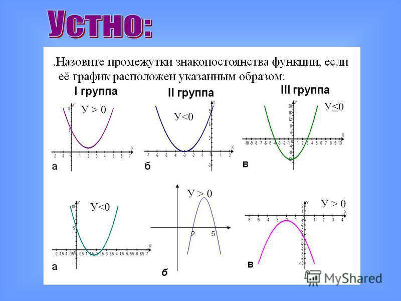 I группа II группа III группа 25 б У > 0 У<0 У0