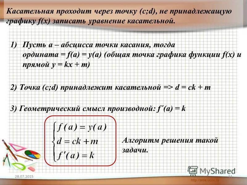 28.07.201511 Касательная проходит через точку (с;d), не принадлежащую графику f(х) записать уравнение касательной. 1)Пусть а – абсцисса точки касания, тогда ордината = f(а) = у(а) (общая точка графика функции f(х) и прямой у = kx + m) 2) Точка (c;d)