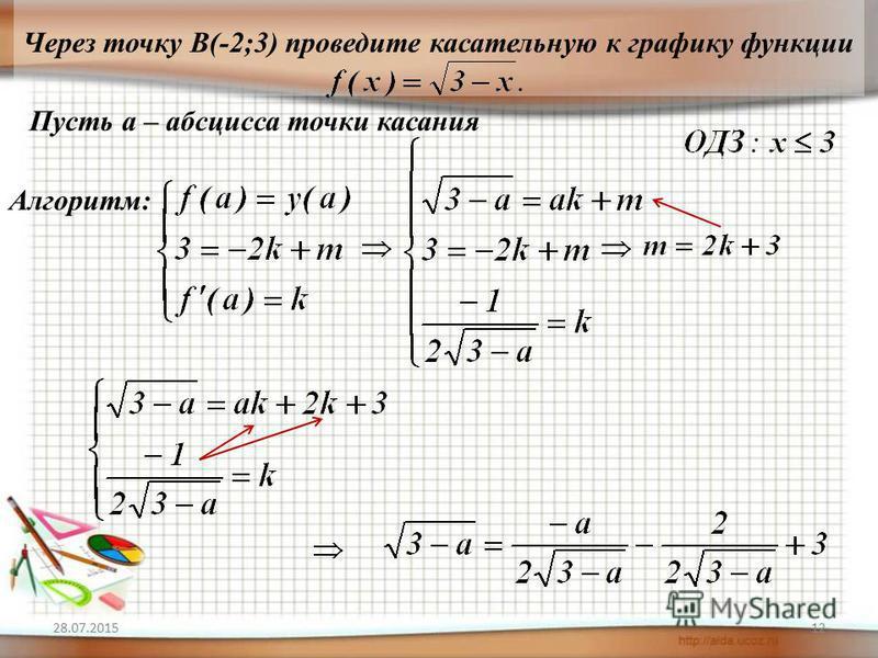28.07.201512 Через точку В(-2;3) проведите касательную к графику функции Пусть а – абсцисса точки касания Алгоритм: