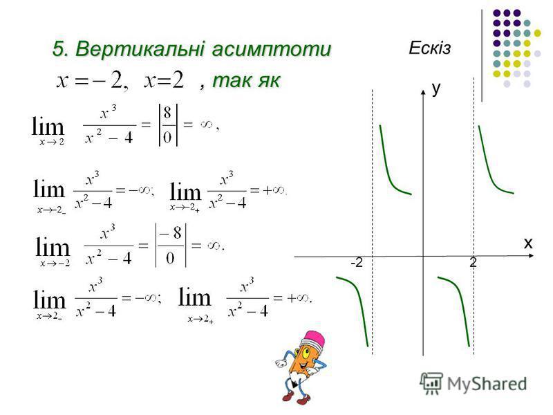 5. Вертикальні асимптоти, так як, так як y x -22 Ескіз