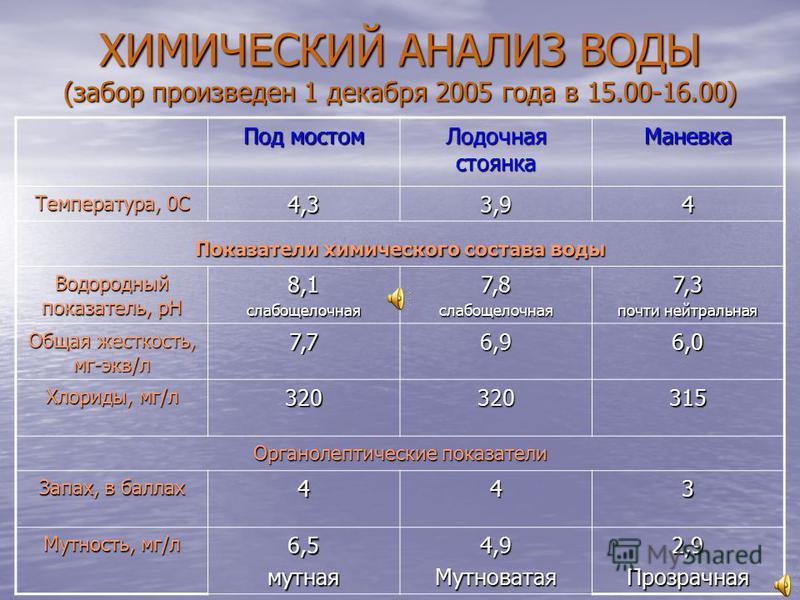 ХИМИЧЕСКИЙ АНАЛИЗ ВОДЫ (забор произведен 1 декабря 2005 года в 15.00-16.00) Под мостом Лодочная стоянка Маневка Температура, 0С 4,33,94 Показатели химического состава воды Водородный показатель, рН 8,1 слабощелочная 7,8 слабощелочная 7,3 почти нейтра