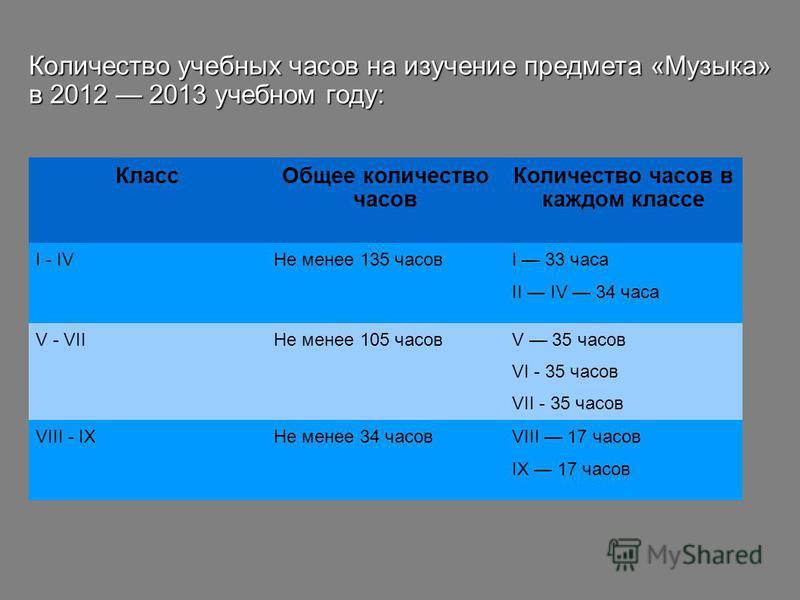 Количество учебных часов на изучение предмета «Музыка» в 2012 2013 учебном году: Класс Общее количество часов Количество часов в каждом классе I - IVНе менее 135 часов I 33 часа II IV 34 часа V - VIIНе менее 105 часов V 35 часов VI - 35 часов VII - 3