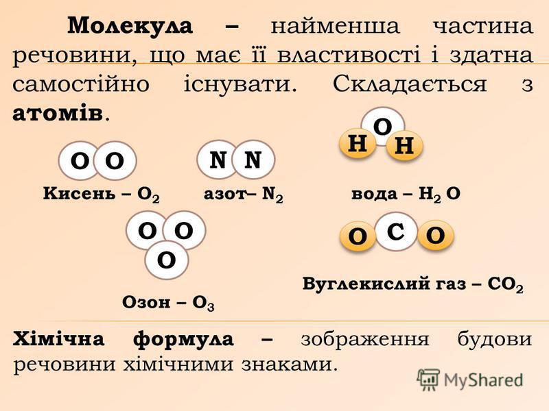 Молекула – найменша частина речовини, що має її властивості і здатна самостійно існувати. Складається з атомів. Кисень – О 2 азот– N 2 вода – Н 2 О ОО NN О Н Н Н Н ОО О Озон – О 3 С О О О О Вуглекислий газ – СО 2 Хімічна формула – зображення будови р