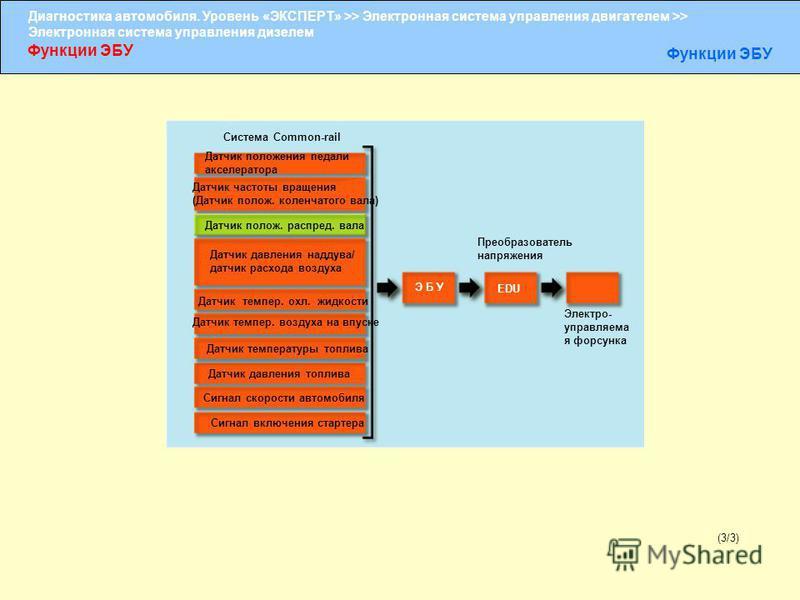 Диагностика автомобиля. Уровень «ЭКСПЕРТ» >> Электронная система управления двигателем >> Электронная система управления дизелем Функции ЭБУ (3/3) Система Common-rail Датчик положения педали акселератора Датчик частоты вращения (Датчик полож. коленча