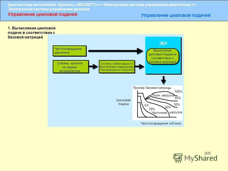Диагностика автомобиля. Уровень «ЭКСПЕРТ» >> Электронная система управления двигателем >> Электронная система управления дизелем Управление цикловой подачей (2/5) ЭБУ 1. Вычисление цикловой подачи в соответствии с базовой матрицей Вычисление цикловой