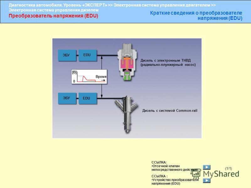 Диагностика автомобиля. Уровень «ЭКСПЕРТ» >> Электронная система управления двигателем >> Электронная система управления дизелем Преобразователь напряжения (EDU) Краткие сведения о преобразователе напряжения (EDU) (1/1) ЭБУ EDU ЭБУ EDU Дизель с элект
