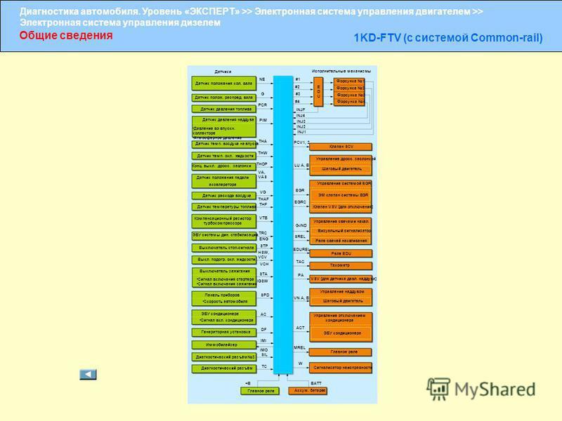 Диагностика автомобиля. Уровень «ЭКСПЕРТ» >> Электронная система управления двигателем >> Электронная система управления дизелем Общие сведения 1KD-FTV (с системой Common-rail) Датчики Датчик положения кол. вала NE Исполнительные механизмы Датчик пол