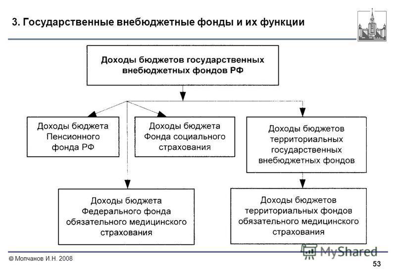 53 Молчанов И.Н. 2008 3. Государственные внебюджетные фонды и их функции