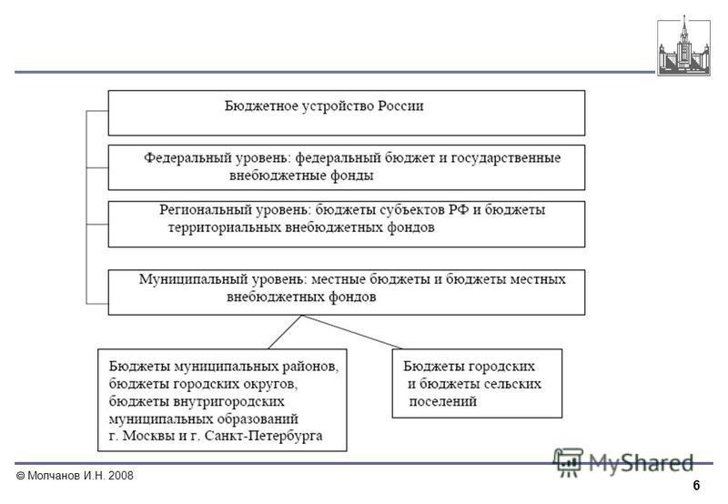 6 Молчанов И.Н. 2008