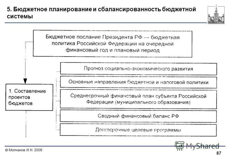 87 Молчанов И.Н. 2008 5. Бюджетное планирование и сбалансированность бюджетной системы