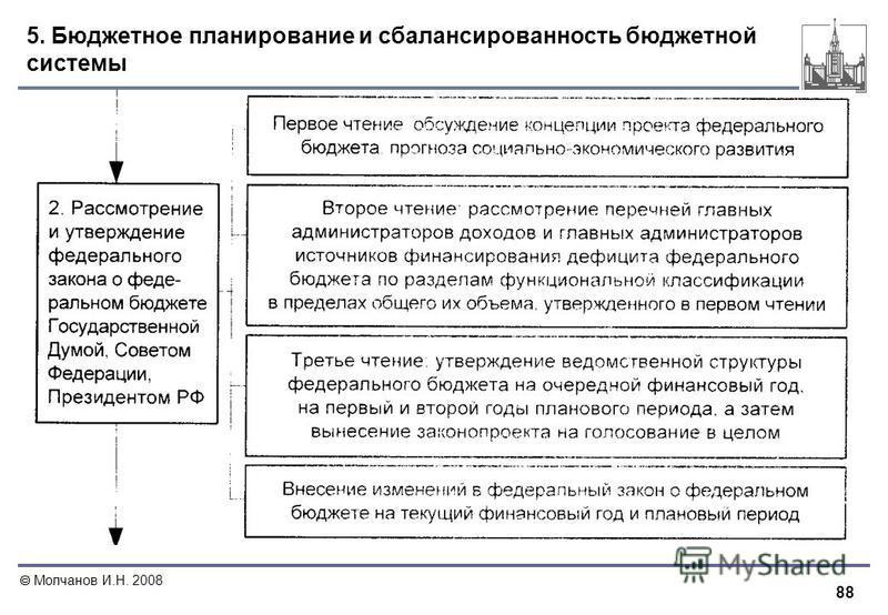 88 Молчанов И.Н. 2008 5. Бюджетное планирование и сбалансированность бюджетной системы