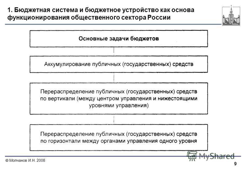 9 Молчанов И.Н. 2008 1. Бюджетная система и бюджетное устройство как основа функционирования общественного сектора России