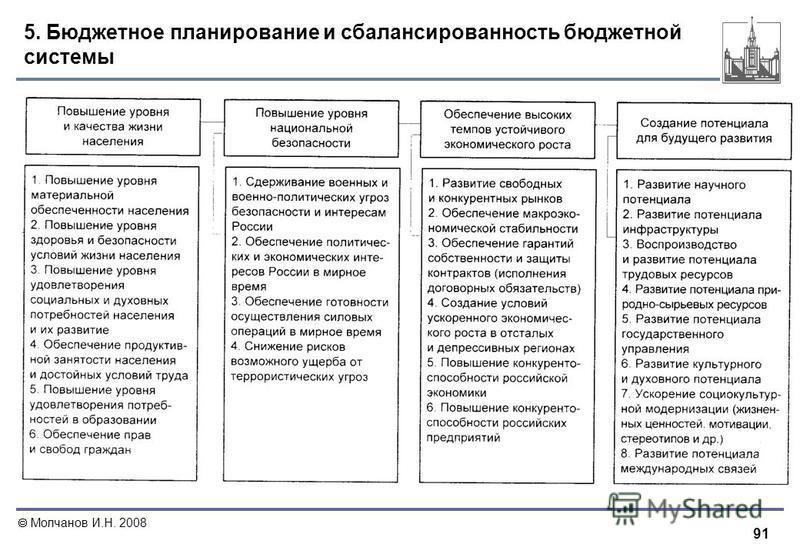 91 Молчанов И.Н. 2008 5. Бюджетное планирование и сбалансированность бюджетной системы