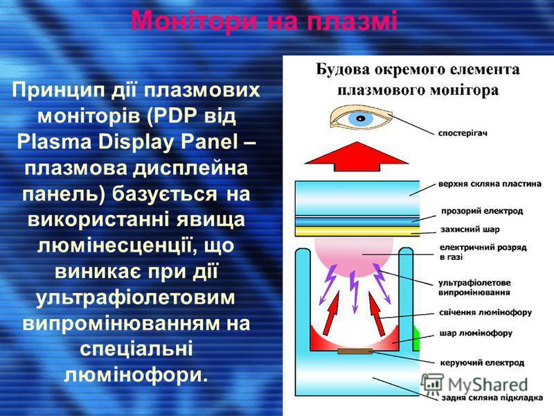 Монітори на плазмі Принцип дії плазмових моніторів (PDP від Plasma Display Panel – плазмова дисплейна панель) базується на використанні явища люмінесценції, що виникає при дії ультрафіолетовим випромінюванням на спеціальні люмінофори.