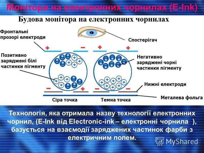 Монітори на електронних чорнилах (E-Ink) Технологія, яка отримала назву технології електронних чорнил, (E-Ink від Electronic-ink – електронні чорнила ), базується на взаємодії заряджених частинок фарби з електричним полем.