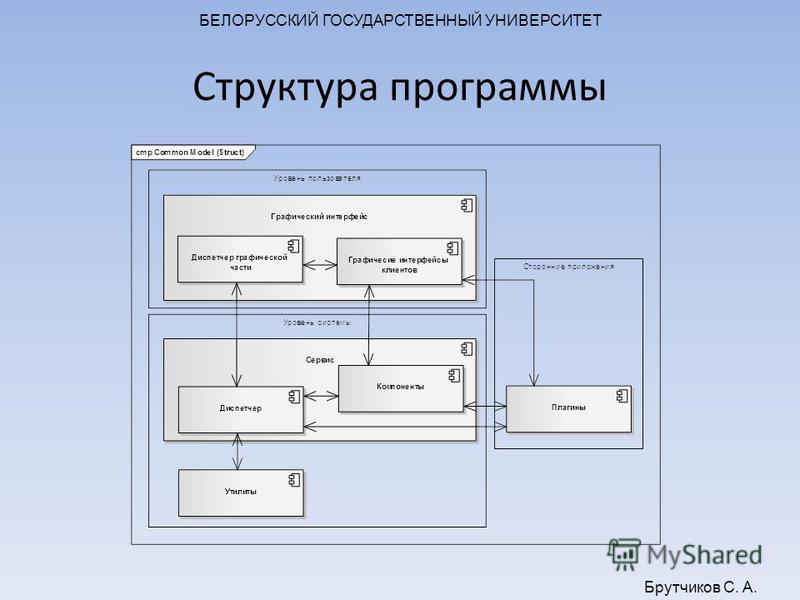 БЕЛОРУССКИЙ ГОСУДАРСТВЕННЫЙ УНИВЕРСИТЕТ Брутчиков С. А. Структура программы