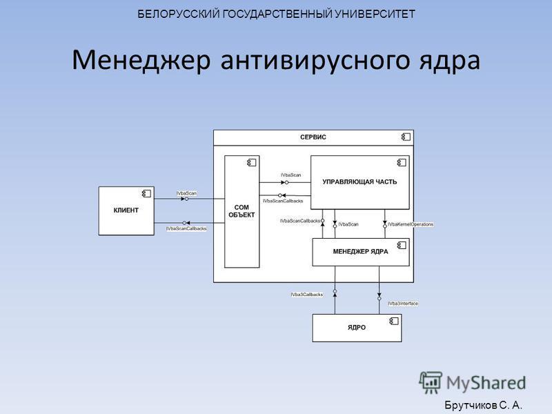 БЕЛОРУССКИЙ ГОСУДАРСТВЕННЫЙ УНИВЕРСИТЕТ Брутчиков С. А. Менеджер антивирусного ядра