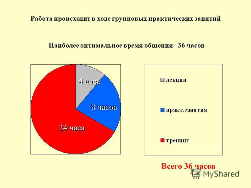 Всего 36 часов 8 часов 24 часа 4 часа Работа происходит в ходе групповых практических занятий Наиболее оптимальное время общения - 36 часов