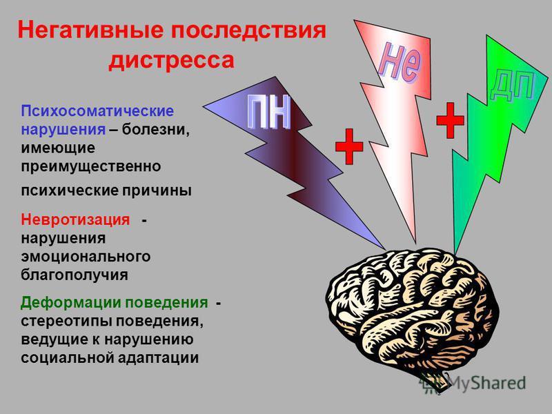 Негативные последствия дистресса Психосоматические нарушения – болезни, имеющие преимущественно психические причины Невротизация - нарушения эмоционального благополучия Деформации поведения - стереотипы поведения, ведущие к нарушению социальной адапт