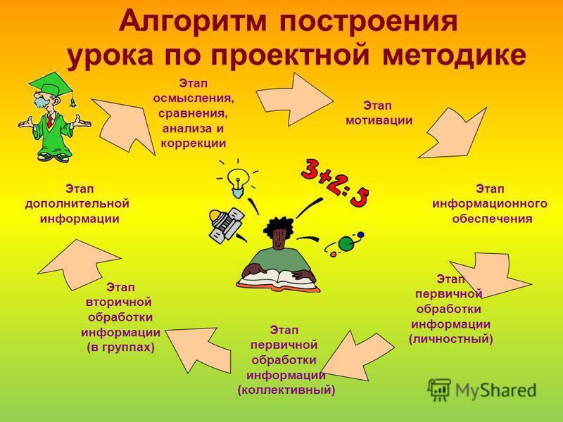 Алгоритм построения урока по проектной методике Этап мотивации Этап информационного обеспечения Этап первичной обработки информации (личностный) Этап первичной обработки информации (коллективный) Этап вторичной обработки информации (в группах) Этап д
