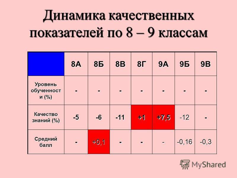 Динамика качественных показателей по 8 – 9 классам 8А8Б8В8Г9А9Б9В Уровень обученностии и (%) ------- Качество знаний (%) -5-6-11+1+7,5-12- Средний балл -+0,1----0,16-0,3