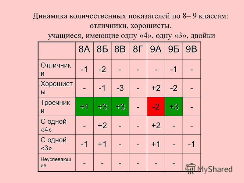 Динамика количественных показателей по 8– 9 классам: отличники, хорошисты, учащиеся, имеющие одну «4», одну «3», двойки 8А8Б8В8Г9А9Б9В Отличник и -2---- Хорошист ы --3-+2-2- Троечник и +1+3+3--2+3- С одной «4» -+2--+2-- С одной «3» +1--+1- Неуспевающ