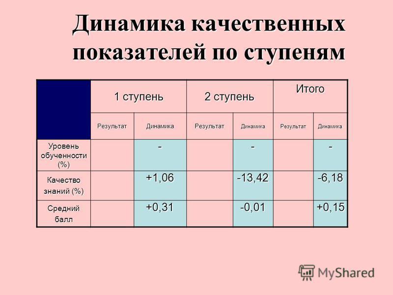 Динамика качественных показателей по ступеням 1 ступень 2 ступень Итого Результат ДинамикаРезультат ДинамикаРезультат Динамика Уровень обученностиии (%) --- Качество знаний (%) +1,06-13,42-6,18 Среднийбалл +0,31-0,01+0,15