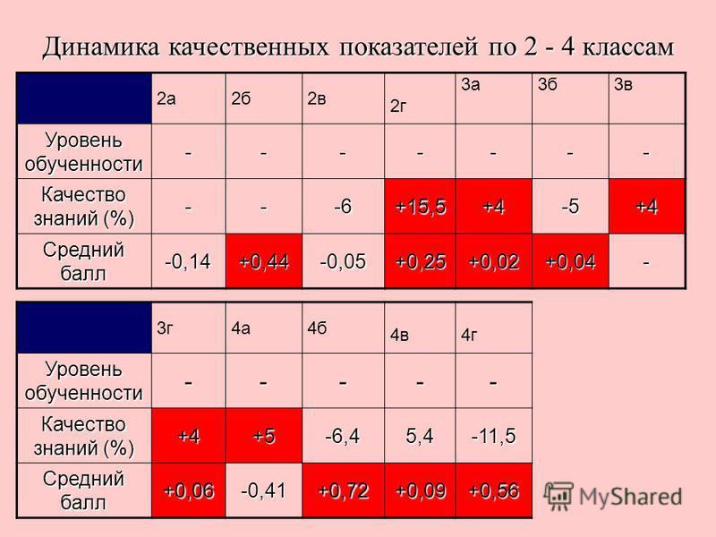 Динамика качественных показателей по 2 - 4 классам 2 а 2 б 2 в 2 г 3 а 3 б 3 в Уровень обученностиии ------- Качество знаний (%) ---6+15,5+4-5+4 Средний балл -0,14+0,44-0,05+0,25+0,02+0,04- 3 г 4 а 4 б 4 в 4 г Уровень обученностиии ----- Качество зна