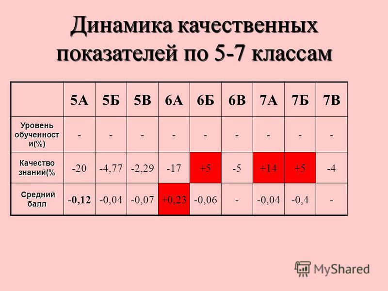 Динамика качественных показателей по 5-7 классам 5А5Б5В6А6Б6В7А7Б7В Уровень обученностии и(%) --------- Качество знаний(% -20-4,77-2,29-17+5-5+14+5-4 Средний балл Средний балл -0,12-0,04-0,07+0,23-0,06--0,04-0,4-