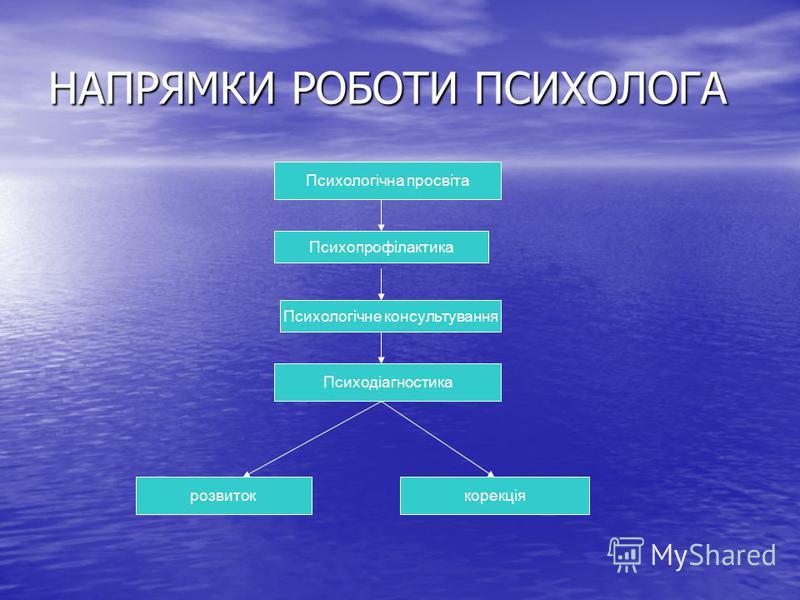 НАПРЯМКИ РОБОТИ ПСИХОЛОГА Психологічна просвіта Психопрофілактика Психологічне консультування Психодіагностика розвитоккорекція