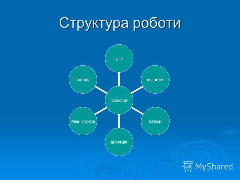 Структура роботи психологучніпедагогибатькидирекція Мед. служба логопед