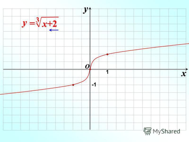 x y x+2x+2x+2x+2 y = 3O 1 -1-1-1-1