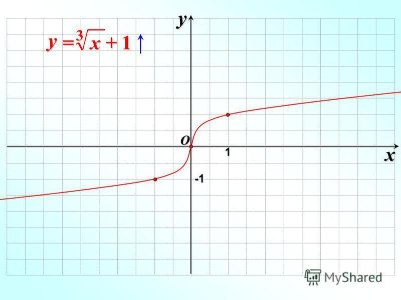 x y O 1 -1-1-1-1 x + 1 y = 3