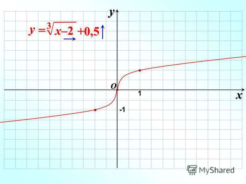 x y O 1 -1-1-1-1 x–2 y = 3 +0,5
