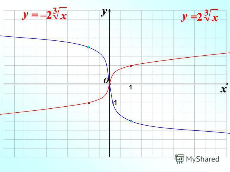 y -1-1-1-1 x y = –2 3x O 1 x y =2=2=2=2 3