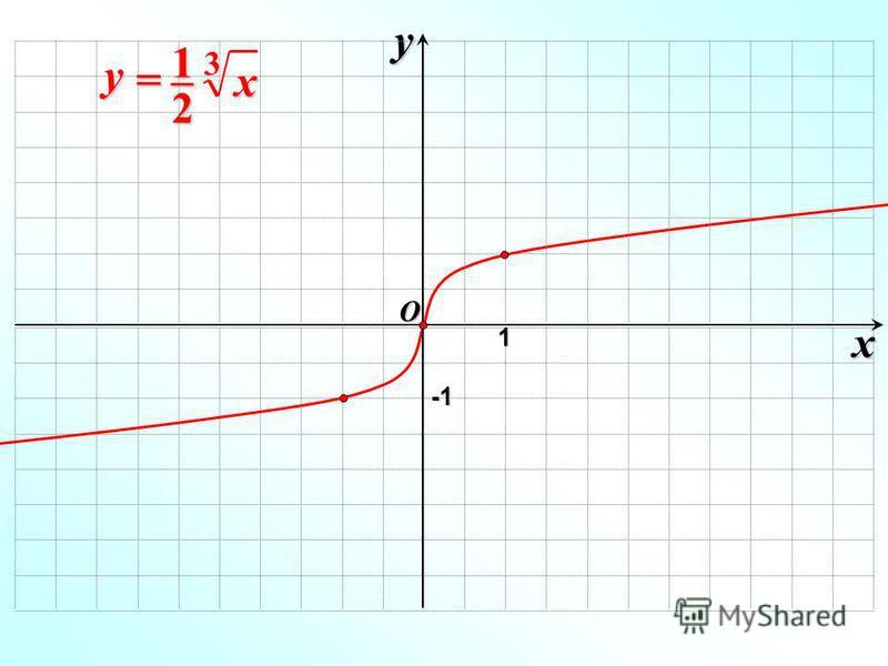 x y O 1 -1-1-1-1 x y = –= –= –= – 312